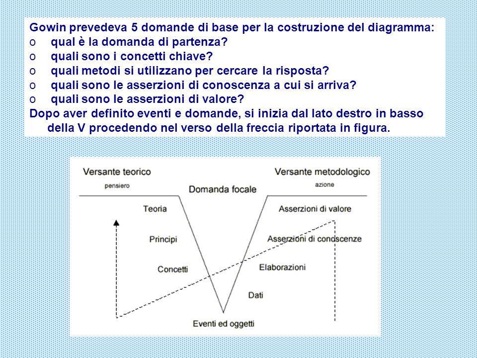 Gowin prevedeva 5 domande di base per la costruzione del diagramma: