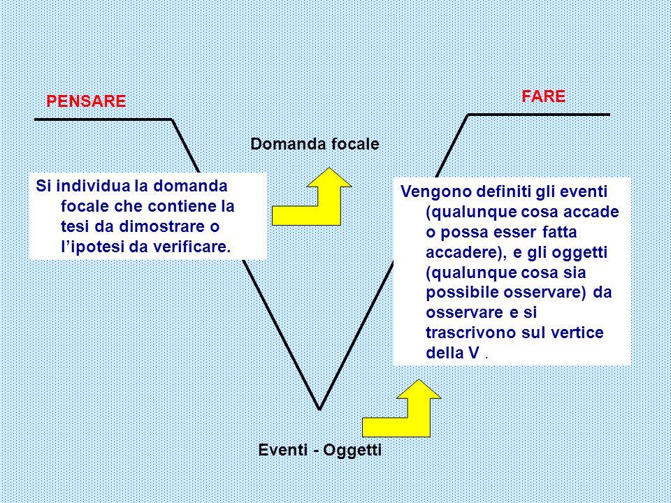 FARE PENSARE. Domanda focale. Si individua la domanda focale che contiene la tesi da dimostrare o l'ipotesi da verificare.