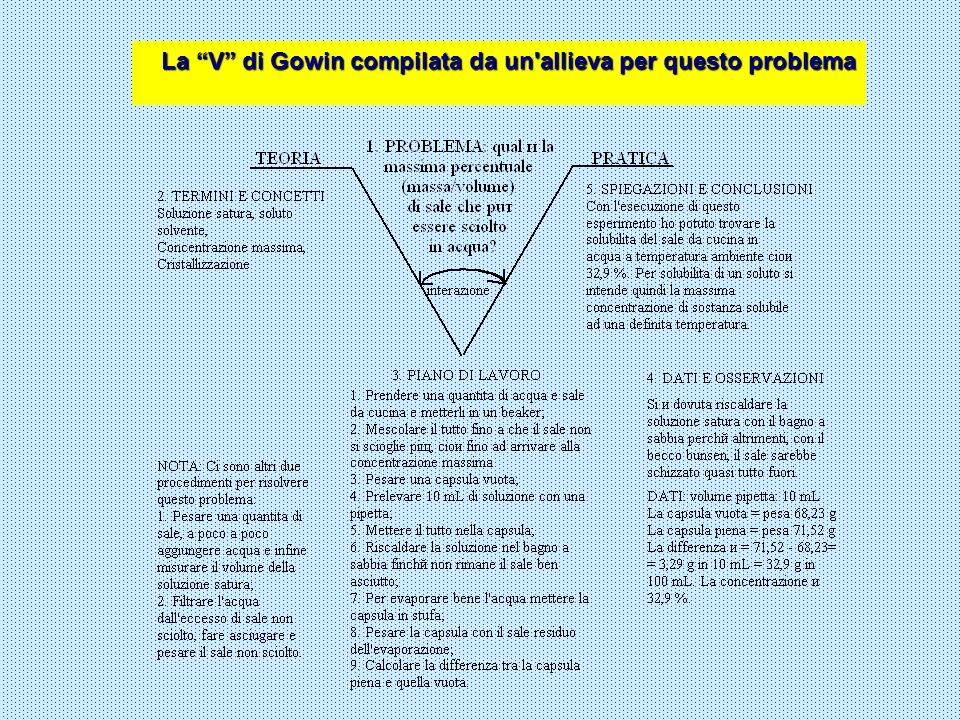 La V di Gowin compilata da un allieva per questo problema