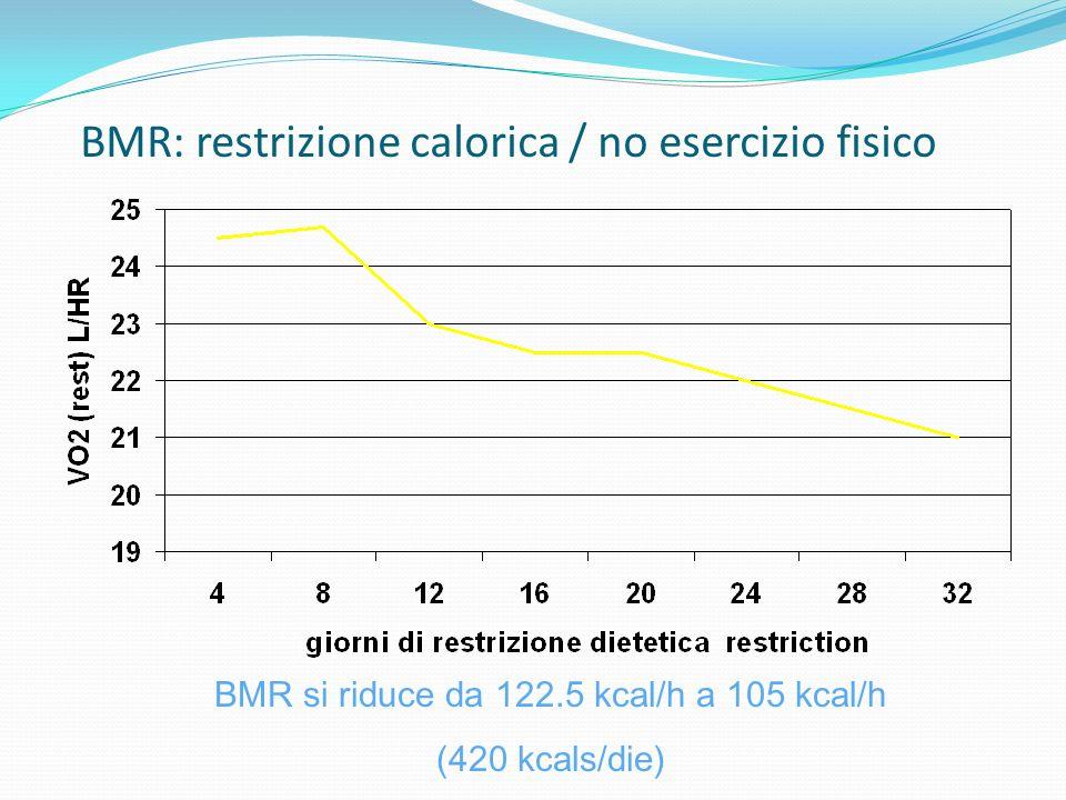 BMR: restrizione calorica / no esercizio fisico