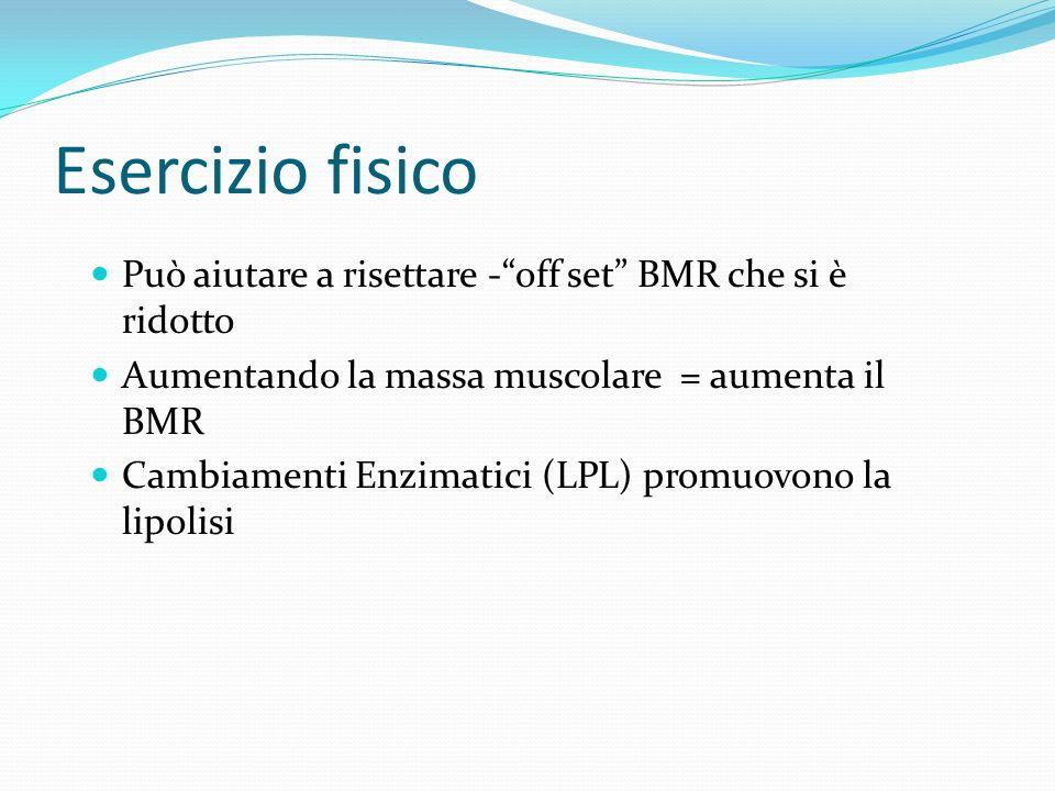 Esercizio fisico Può aiutare a risettare - off set BMR che si è ridotto. Aumentando la massa muscolare = aumenta il BMR.