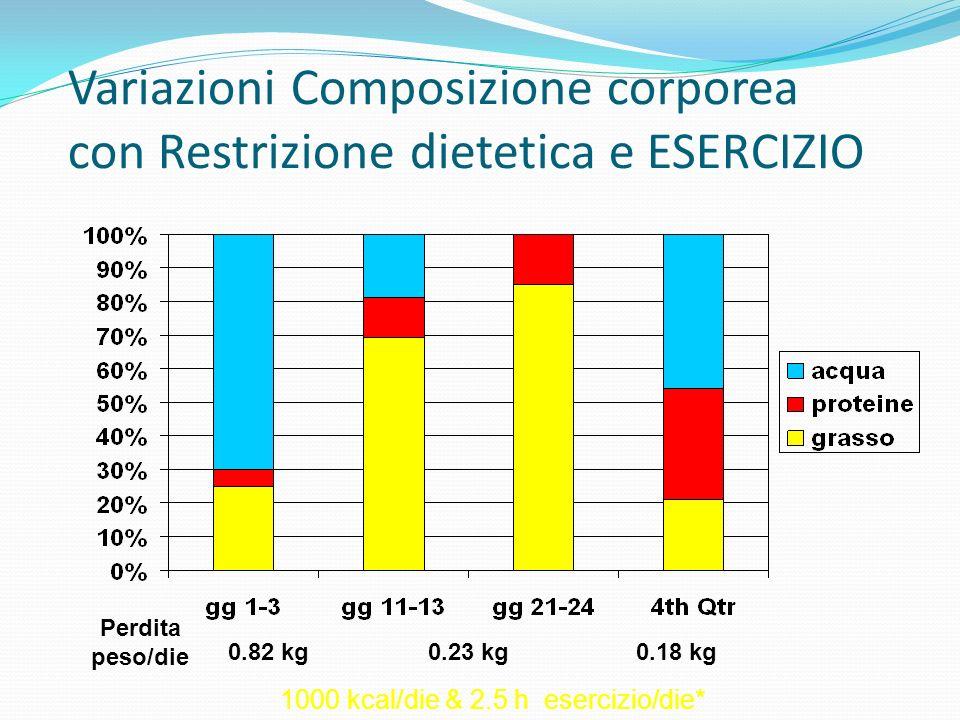 Variazioni Composizione corporea con Restrizione dietetica e ESERCIZIO