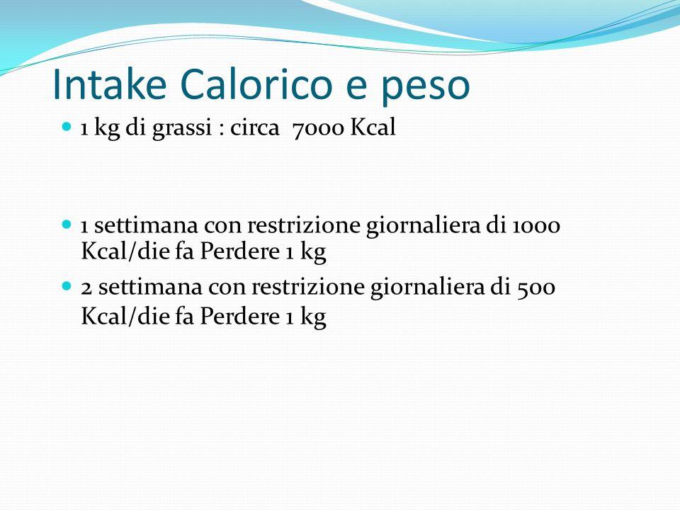 Intake Calorico e peso 1 kg di grassi : circa 7000 Kcal