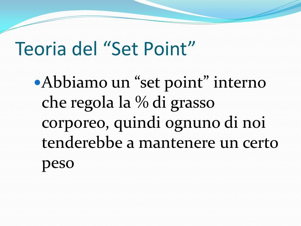 Teoria del Set Point Abbiamo un set point interno che regola la % di grasso corporeo, quindi ognuno di noi tenderebbe a mantenere un certo peso.