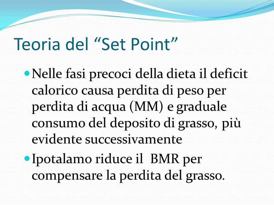 Teoria del Set Point