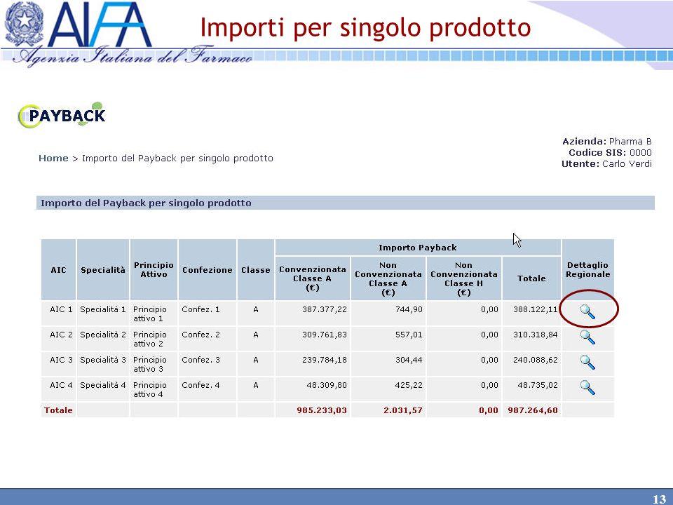 Importi per singolo prodotto