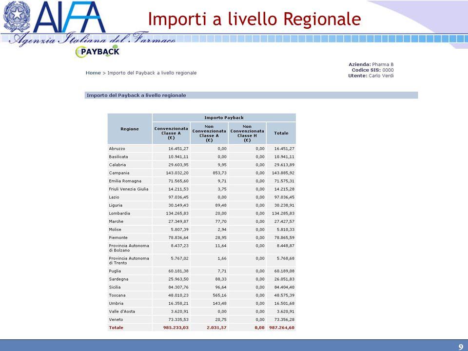 Importi a livello Regionale