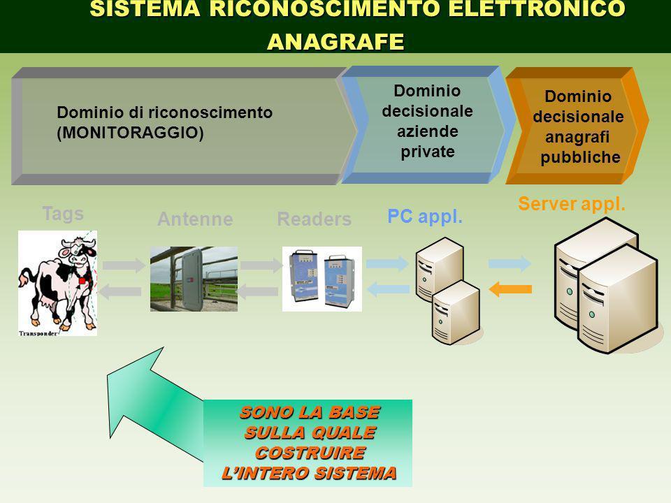 SISTEMA RICONOSCIMENTO ELETTRONICO ANAGRAFE