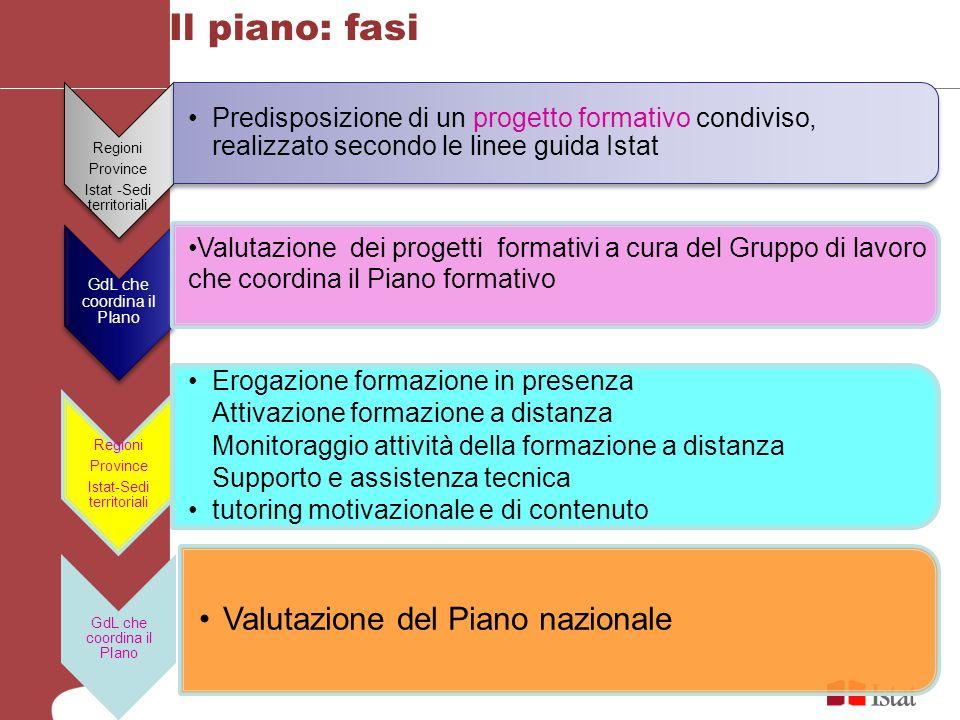 Il piano: fasi Valutazione del Piano nazionale
