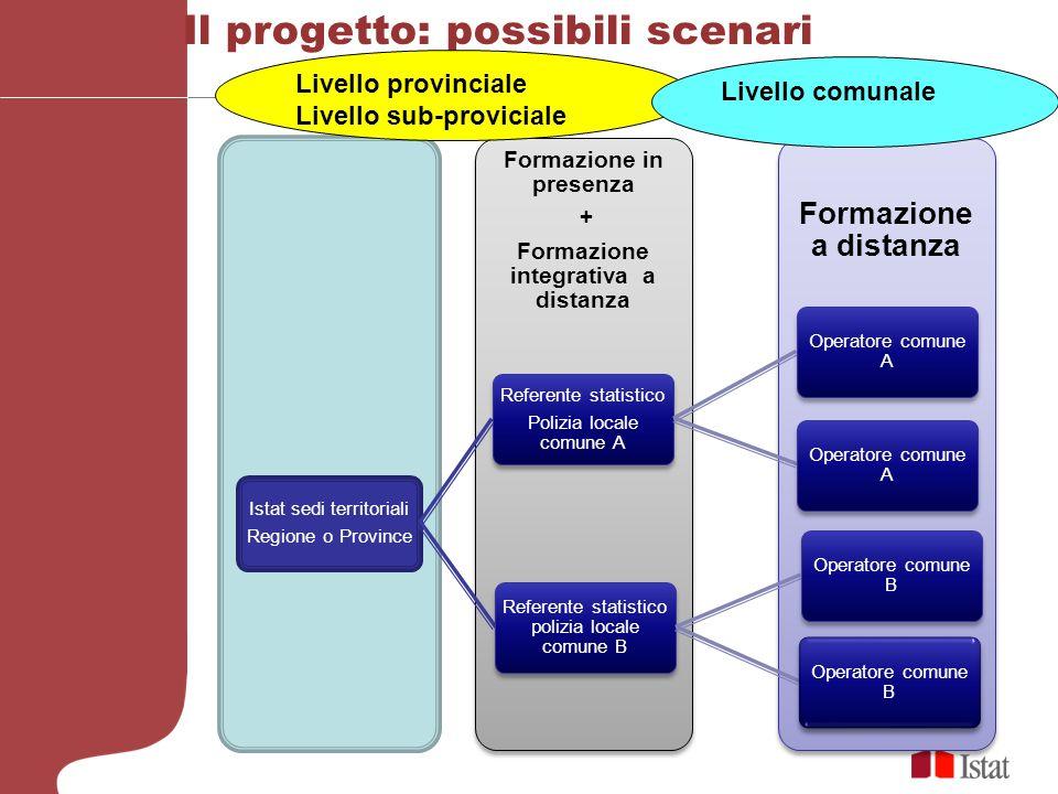 Formazione in presenza Formazione integrativa a distanza