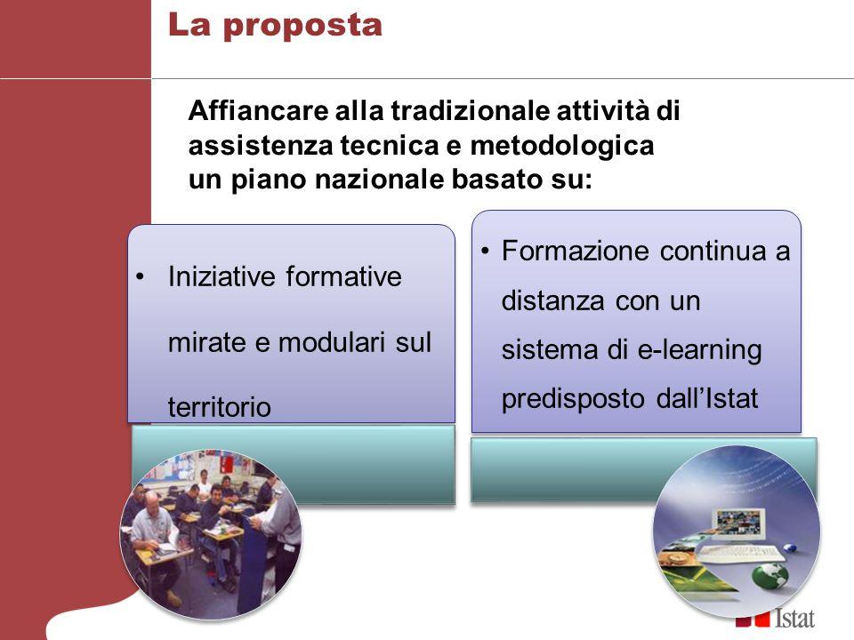 La proposta Iniziative formative mirate e modulari sul territorio