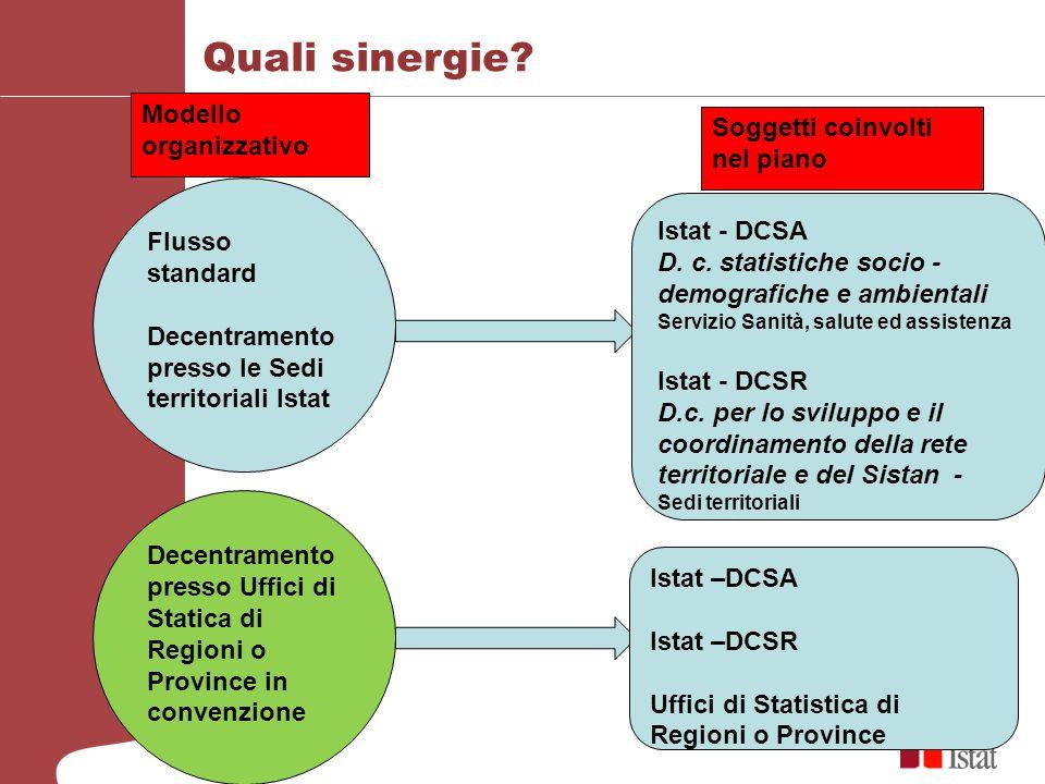 Quali sinergie Modello organizzativo Soggetti coinvolti nel piano