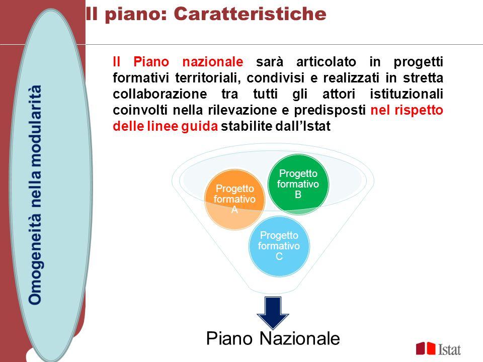 Il piano: Caratteristiche