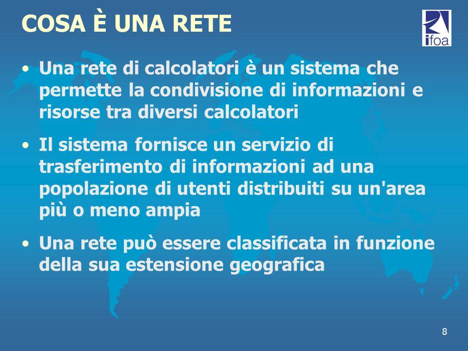 COSA È UNA RETE Una rete di calcolatori è un sistema che permette la condivisione di informazioni e risorse tra diversi calcolatori.