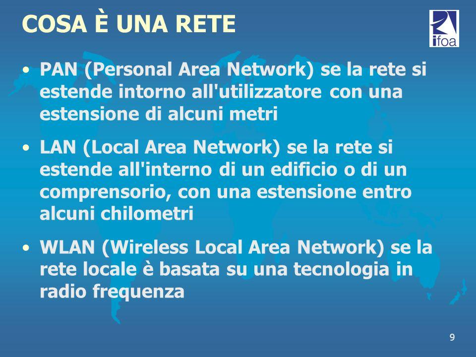 COSA È UNA RETE PAN (Personal Area Network) se la rete si estende intorno all utilizzatore con una estensione di alcuni metri.