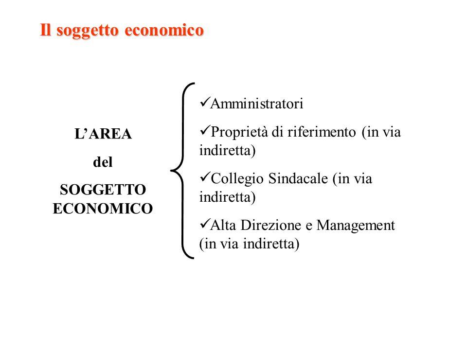 Il soggetto economico Amministratori