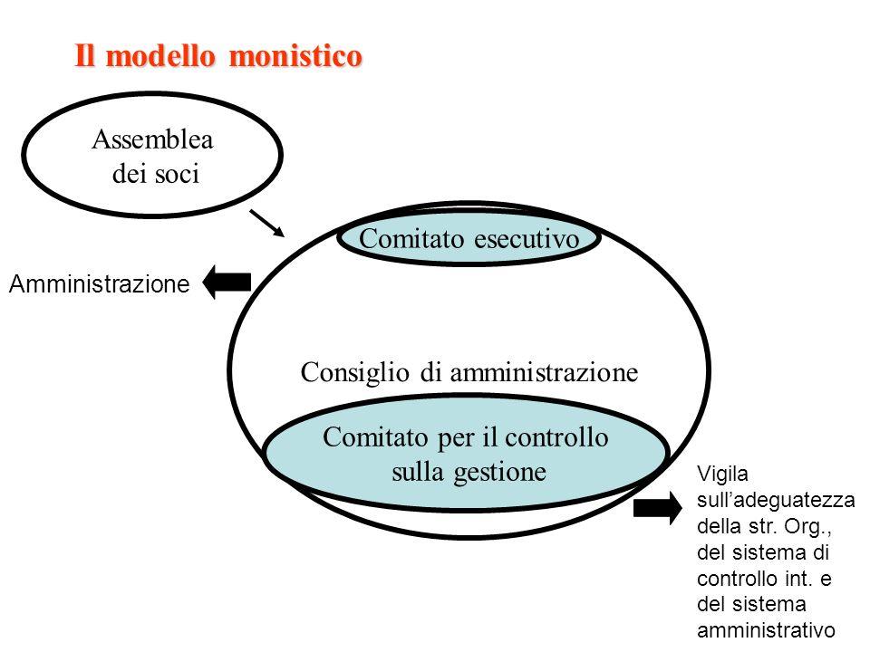 Il modello monistico Assemblea dei soci Comitato esecutivo
