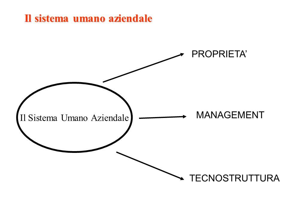Il Sistema Umano Aziendale