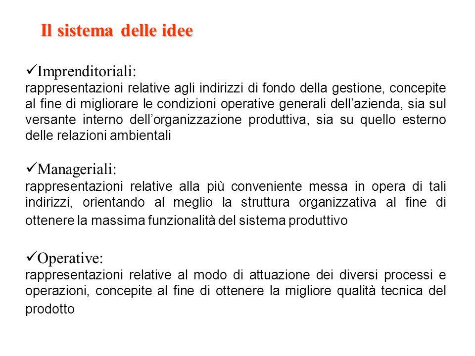 Il sistema delle idee Imprenditoriali: Manageriali: Operative:
