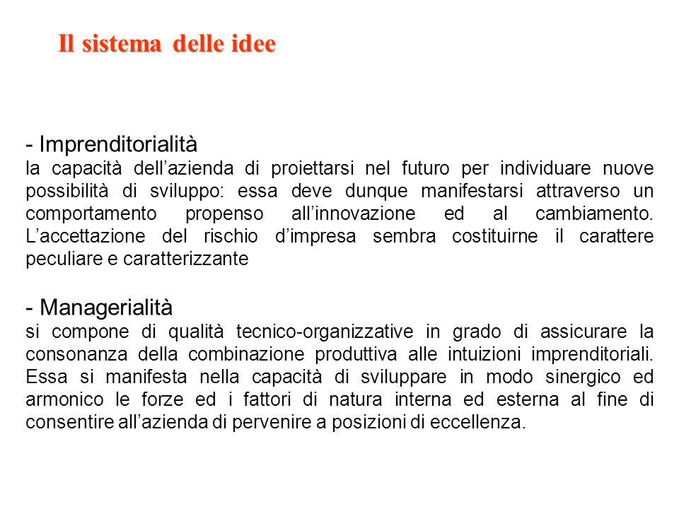 Il sistema delle idee - Imprenditorialità Managerialità