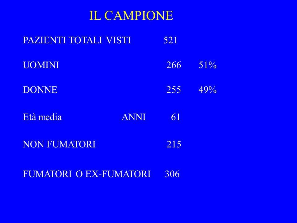 IL CAMPIONE PAZIENTI TOTALI VISTI 521 UOMINI 266 51% DONNE 255 49%