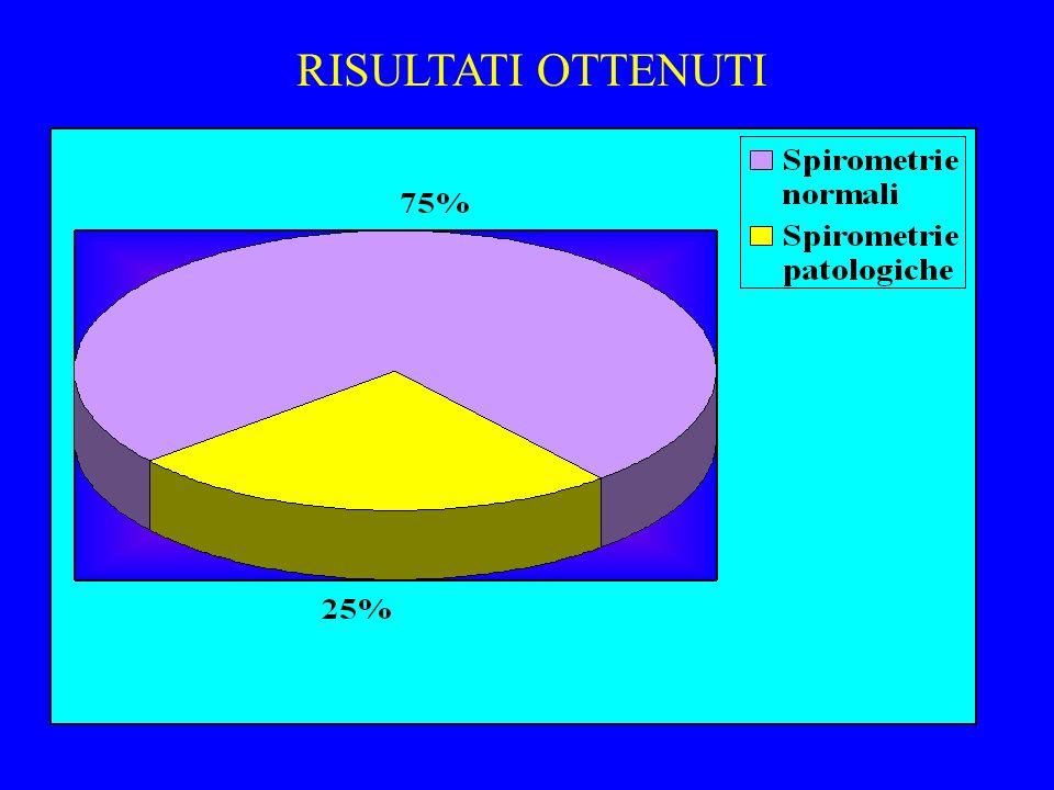 RISULTATI OTTENUTI SPIROMETRIE NORMALI 390