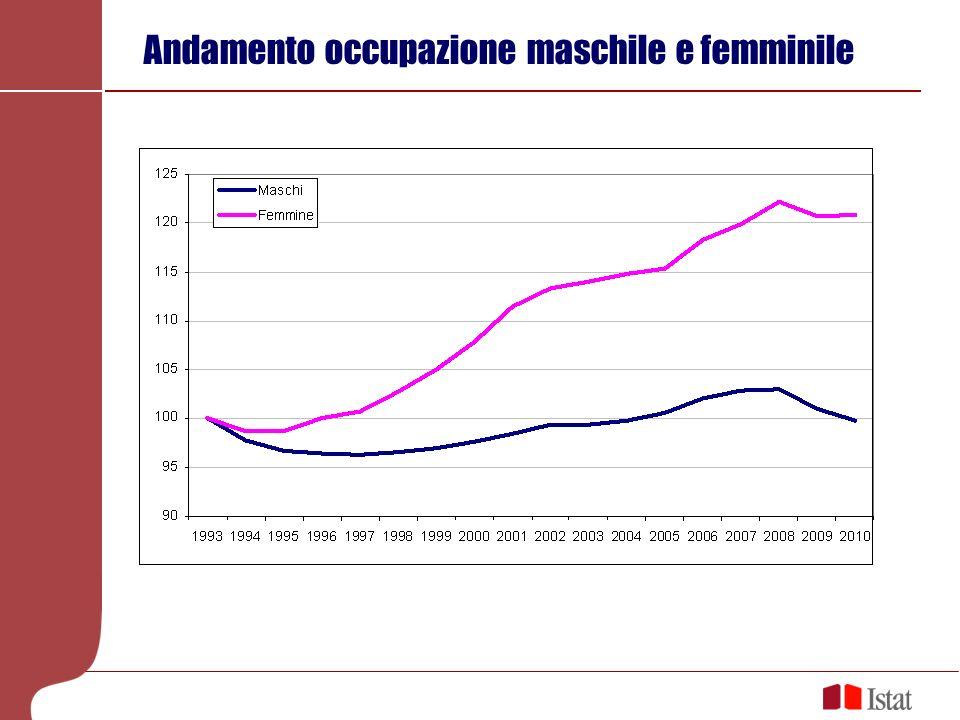 Andamento occupazione maschile e femminile