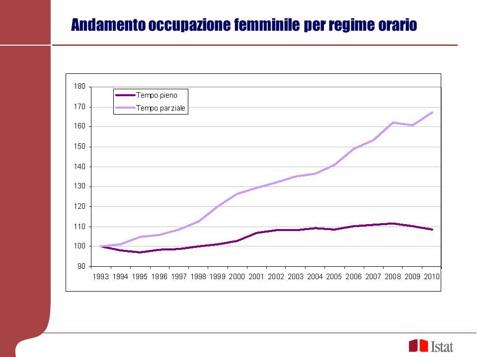 Andamento occupazione femminile per regime orario