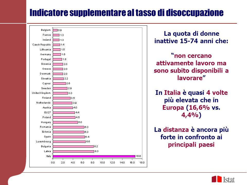 Indicatore supplementare al tasso di disoccupazione