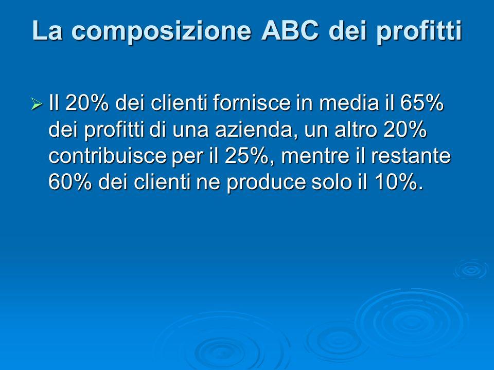 La composizione ABC dei profitti