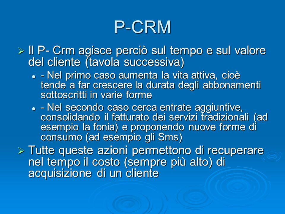 P-CRM Il P- Crm agisce perciò sul tempo e sul valore del cliente (tavola successiva)