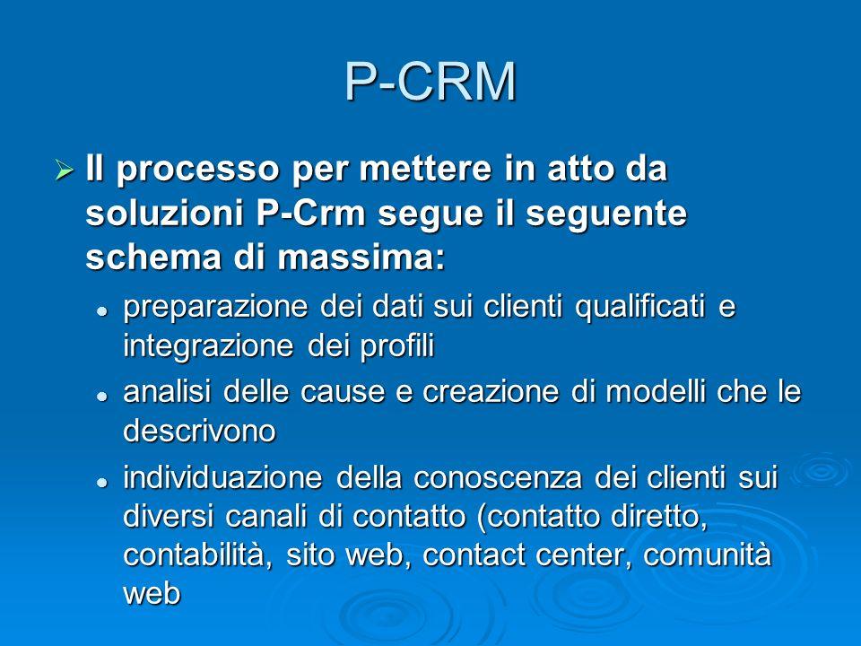 P-CRM Il processo per mettere in atto da soluzioni P-Crm segue il seguente schema di massima: