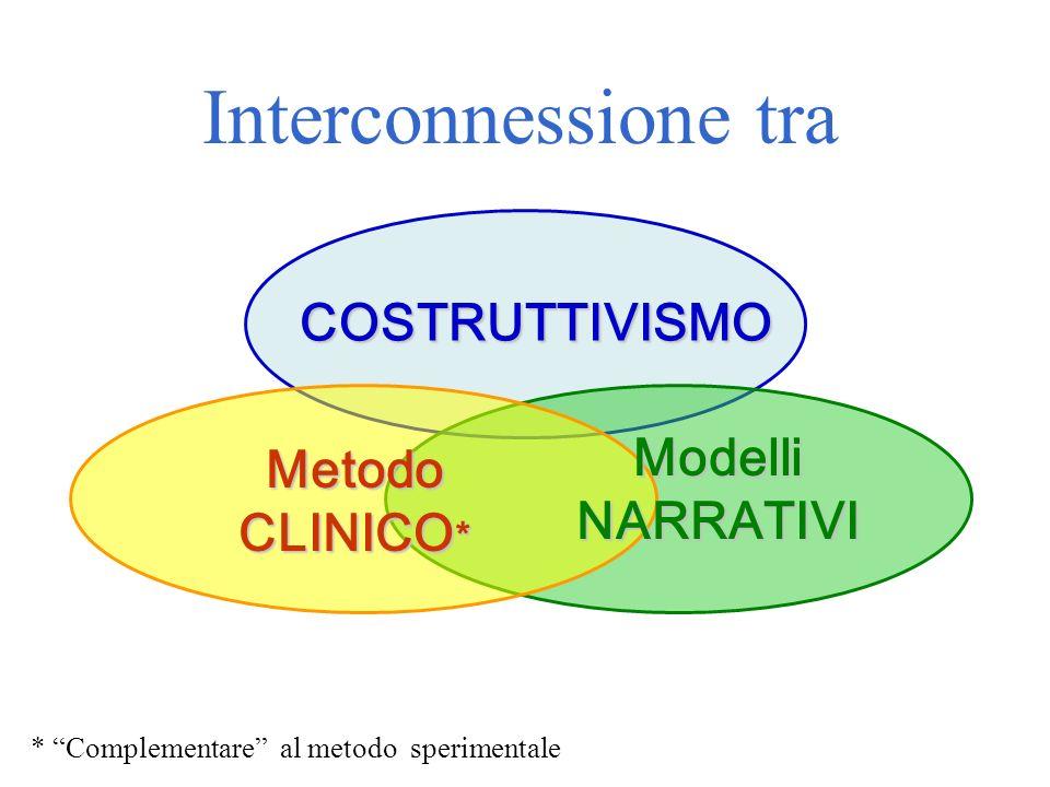 Interconnessione tra COSTRUTTIVISMO Modelli NARRATIVI Metodo CLINICO*