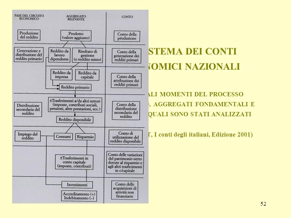 IL SISTEMA DEI CONTI ECONOMICI NAZIONALI PRINCIPALI MOMENTI DEL PROCESSO ECONOMICO, AGGREGATI FONDAMENTALI E CONTI NEI QUALI SONO STATI ANALIZZATI (Fonte: ISTAT, I conti degli italiani, Edizione 2001)