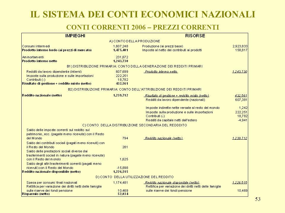 IL SISTEMA DEI CONTI ECONOMICI NAZIONALI CONTI CORRENTI 2006 – PREZZI CORRENTI