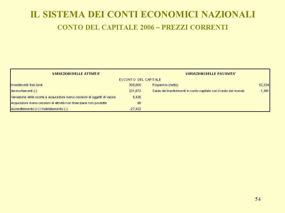 IL SISTEMA DEI CONTI ECONOMICI NAZIONALI CONTO DEL CAPITALE 2006 – PREZZI CORRENTI