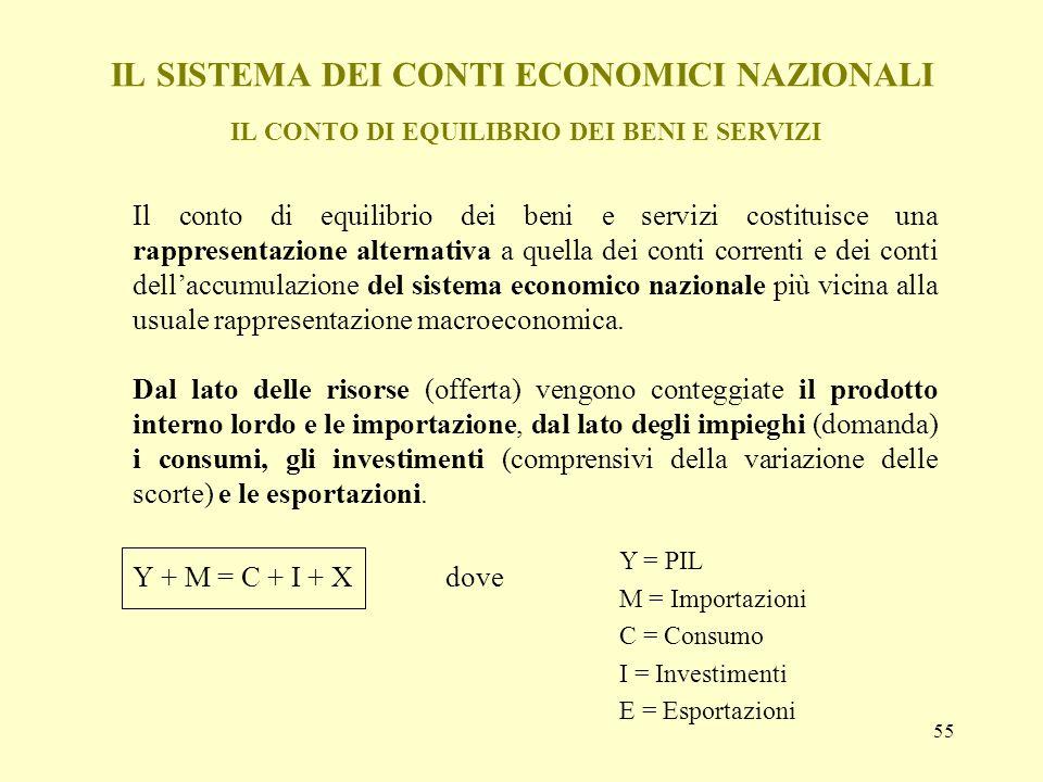 IL SISTEMA DEI CONTI ECONOMICI NAZIONALI IL CONTO DI EQUILIBRIO DEI BENI E SERVIZI