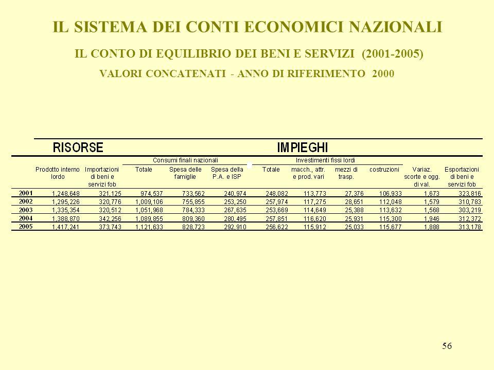 IL SISTEMA DEI CONTI ECONOMICI NAZIONALI IL CONTO DI EQUILIBRIO DEI BENI E SERVIZI (2001-2005) VALORI CONCATENATI - ANNO DI RIFERIMENTO 2000