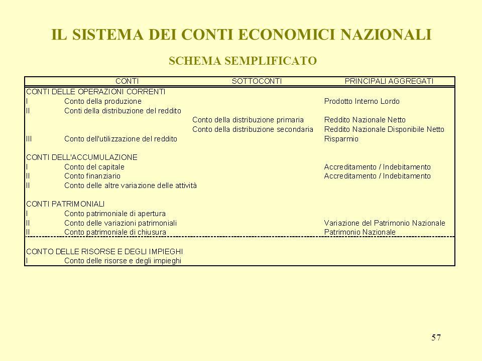 IL SISTEMA DEI CONTI ECONOMICI NAZIONALI SCHEMA SEMPLIFICATO