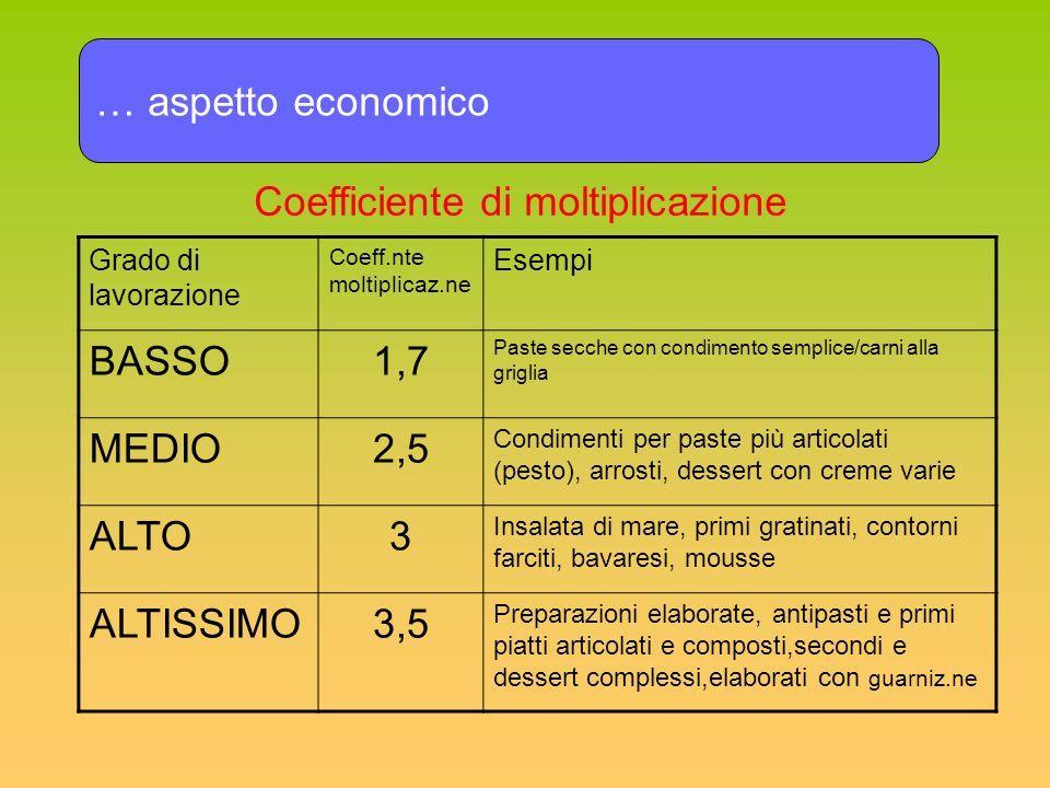Coefficiente di moltiplicazione