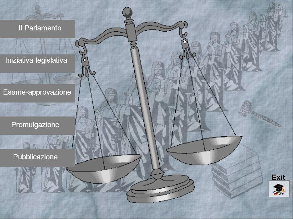 Il Parlamento Iniziativa legislativa Esame-approvazione Promulgazione Pubblicazione Exit
