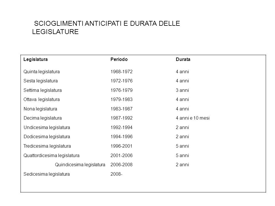SCIOGLIMENTI ANTICIPATI E DURATA DELLE LEGISLATURE