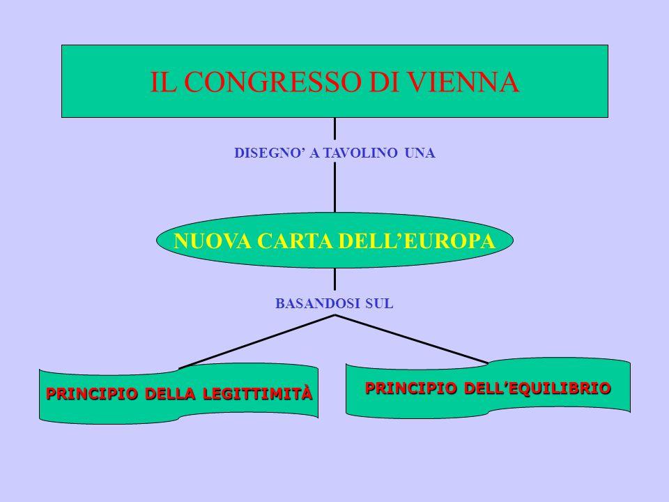 IL CONGRESSO DI VIENNA NUOVA CARTA DELL'EUROPA DISEGNO' A TAVOLINO UNA