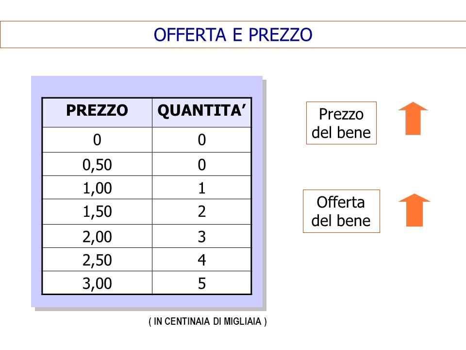 OFFERTA E PREZZO PREZZO QUANTITA' 0,50 1,00 1 1,50 2 2,00 3 2,50 4