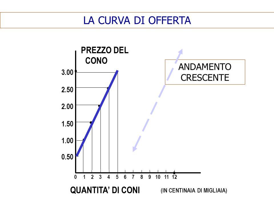 LA CURVA DI OFFERTA PREZZO DEL CONO ANDAMENTO CRESCENTE