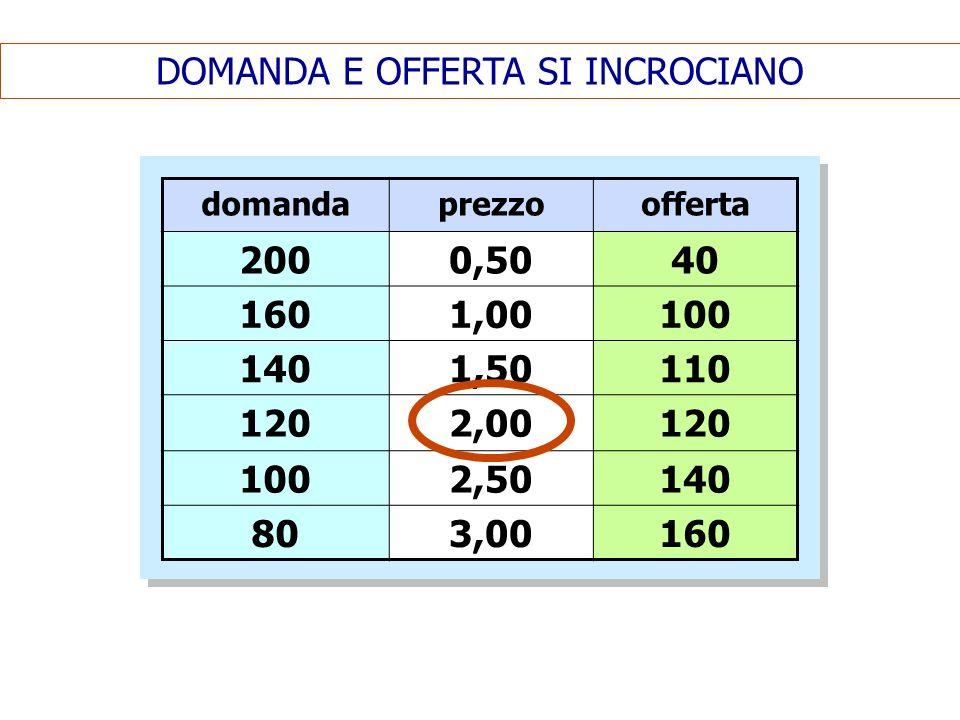 DOMANDA E OFFERTA SI INCROCIANO