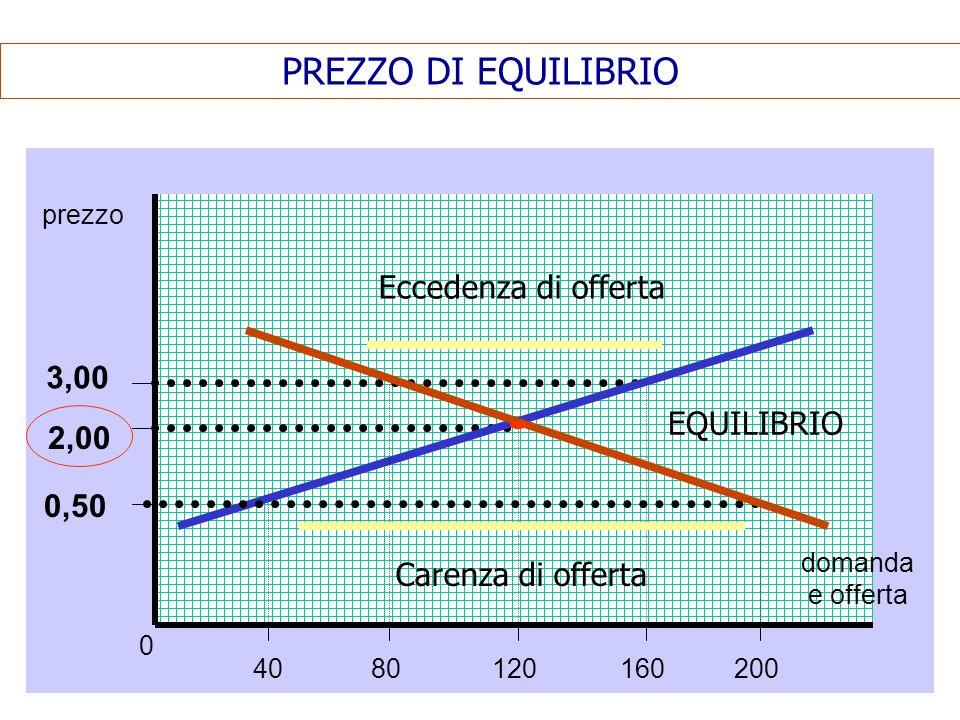 PREZZO DI EQUILIBRIO Eccedenza di offerta 3,00 EQUILIBRIO 2,00 0,50