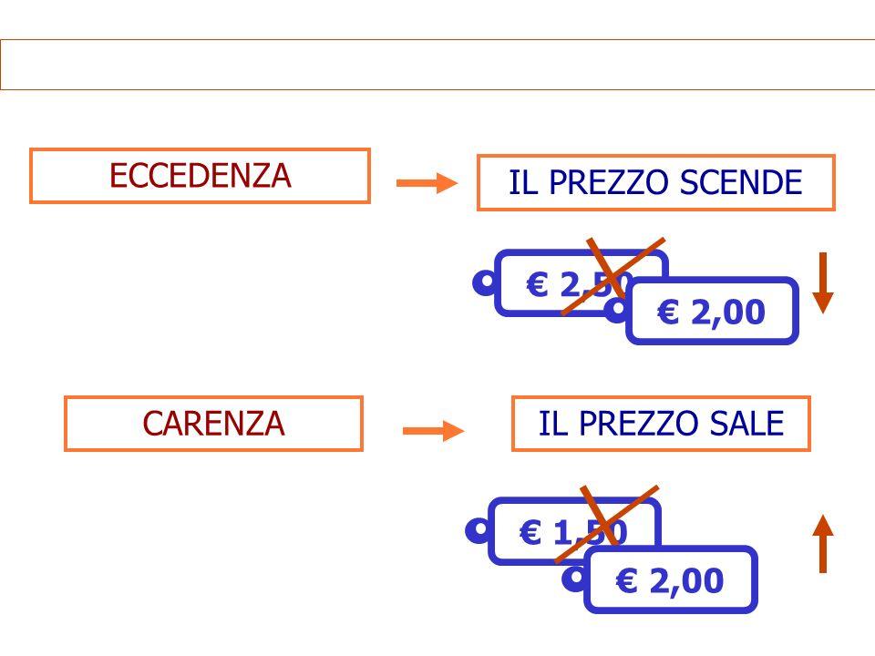 ECCEDENZA IL PREZZO SCENDE € 2,50 € 2,00 CARENZA IL PREZZO SALE € 1,50 € 2,00