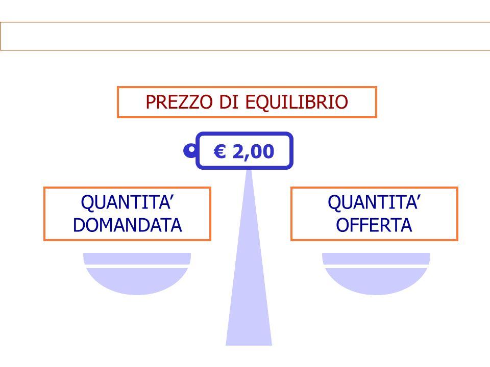 PREZZO DI EQUILIBRIO € 2,00 QUANTITA' DOMANDATA QUANTITA' OFFERTA