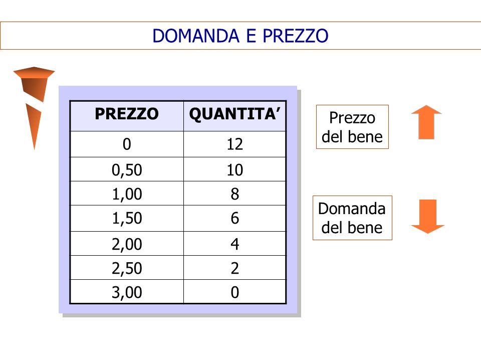 DOMANDA E PREZZO PREZZO QUANTITA' 12 0,50 10 1,00 8 1,50 6 2,00 4 2,50
